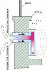 Фото - «Коаксиальные дымоходы: Схема работы дымохода»